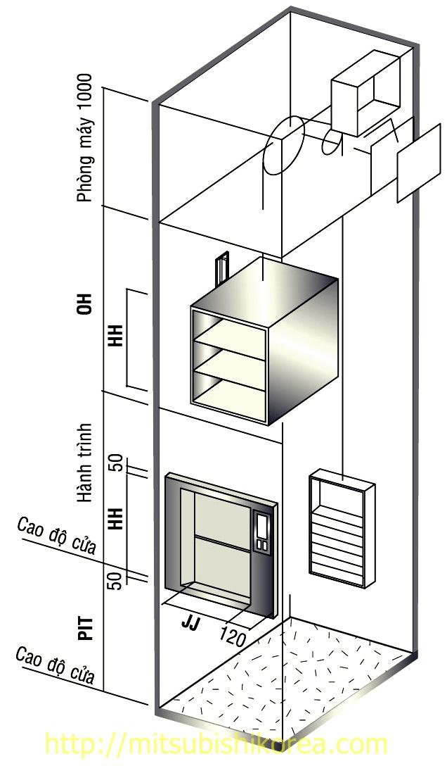 mô hình thang máy tải thực phẩm - thang máy tải hàng loại nhỏ